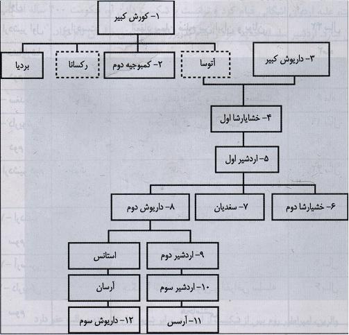 http://peddypotter.persiangig.com/image/Family%20Tree.JPG